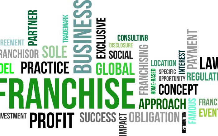franchising in ontario terms